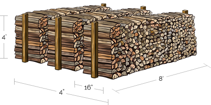 michigan fuelwood products full cord diagram
